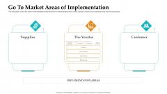 Sales Facilitation Partner Management Go To Market Areas Of Implementation Background PDF