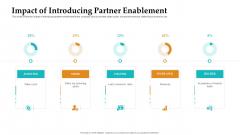 Sales Facilitation Partner Management Impact Of Introducing Partner Enablement Template PDF