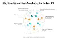 Sales Facilitation Partner Management Key Enablement Tools Needed By The Partner Post Professional PDF