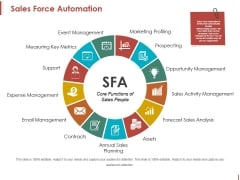 Sales Force Automation Ppt PowerPoint Presentation Pictures Graphic Images