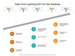 Sales Force Lightning GUI Five Year Roadmap Rules