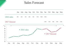 Sales Forecast Ppt PowerPoint Presentation Styles Format