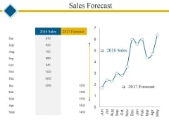 Sales Forecast Ppt PowerPoint Presentation Summary Graphics Template