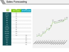 Sales Forecasting Template 1 Ppt PowerPoint Presentation Visual Aids Example 2015