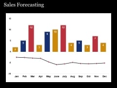 Sales Forecasting Template 2 Ppt PowerPoint Presentation Diagram Ppt