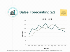 Sales Forecasting Two Years Ppt PowerPoint Presentation Outline Portfolio