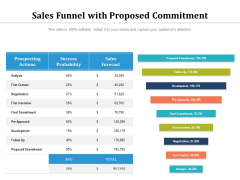 Sales Funnel With Proposed Commitment Ppt PowerPoint Presentation Summary Example PDF