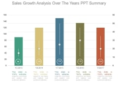 Sales Growth Analysis Over The Years Ppt Summary