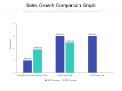 Sales Growth Comparison Graph Ppt PowerPoint Presentation Outline Demonstration