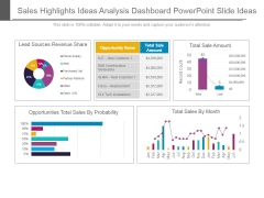 Sales Highlights Ideas Analysis Dashboard Powerpoint Slide Ideas
