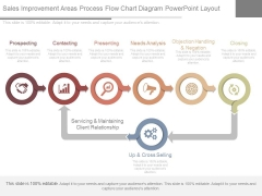 Sales Improvement Areas Process Flow Chart Diagram Powerpoint Layout