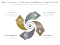 Sales Improvement In Rural Market Areas Diagram Powerpoint Guide
