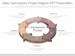 Sales Improvement Project Diagram Ppt Presentation