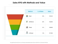 Sales KPIS With Methods And Value Ppt PowerPoint Presentation File Icons PDF