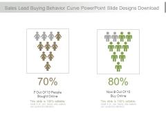 Sales Lead Buying Behavior Curve Powerpoint Slide Designs Download