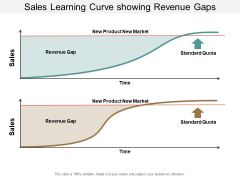 Sales Learning Curve Showing Revenue Gaps Ppt PowerPoint Presentation Infographic Template Master Slide