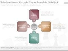 Sales Management Concepts Diagram Powerpoint Slide Deck