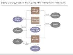 Sales Management In Marketing Ppt Powerpoint Templates