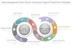 Sales Management Open Source Techniques Diagram Powerpoint Templates