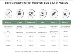 Sales Management Plan Implement Build Launch Measure Ppt Powerpoint Presentation Infographics Demonstration