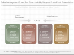 Sales Management Roles And Responsibility Diagram Powerpoint Presentation