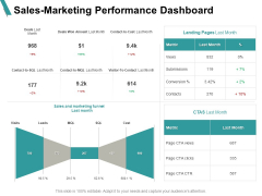 Sales Marketing Performance Dashboard Financial Ppt PowerPoint Presentation Styles Backgrounds