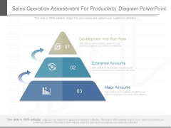 Sales Operation Assessment For Productivity Diagram Powerpoint