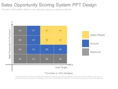 Sales Opportunity Scoring System Ppt Design