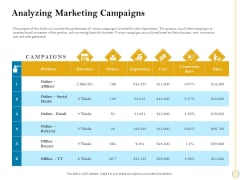 Sales Optimization Best Practices To Close More Deals Analyzing Marketing Campaigns Infographics PDF