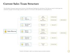 Sales Optimization Best Practices To Close More Deals Current Sales Team Structure Microsoft PDF