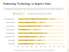Sales Optimization Best Practices To Close More Deals Embracing Technology To Improve Sales Guidelines PDF
