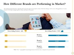 Sales Optimization Best Practices To Close More Deals How Different Brands Are Performing In Market Themes PDF