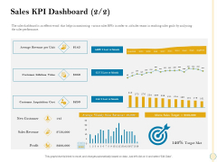 Sales Optimization Best Practices To Close More Deals Sales KPI Dashboard Revenue Diagrams PDF