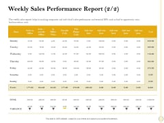 Sales Optimization Best Practices To Close More Deals Weekly Sales Performance Report Goal Structure PDF