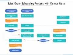 Sales Order Scheduling Process With Various Items Ppt PowerPoint Presentation Gallery Files PDF