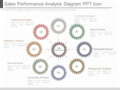 Sales Performance Analysis Diagram Ppt Icon
