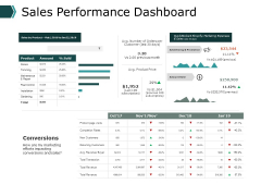 Sales Performance Dashboard Ppt PowerPoint Presentation Gallery Outline
