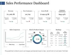 Sales Performance Dashboard Ppt PowerPoint Presentation Ideas Portfolio