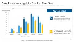 Sales Performance Highlights Over Last Three Years Ideas PDF