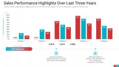 Sales Performance Highlights Over Last Three Years Slides PDF