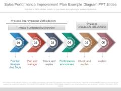 Sales Performance Improvement Plan Example Diagram Ppt Slides