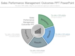 Sales Performance Management Outcomes Ppt Powerpoint