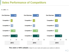 Sales Performance Of Competitors Ppt PowerPoint Presentation Pictures Mockup