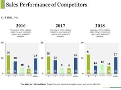 Sales Performance Of Competitors Ppt PowerPoint Presentation Portfolio Templates