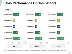 Sales Performance Of Competitors Ppt PowerPoint Presentation Summary Model