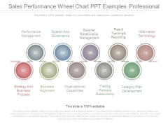Sales Performance Wheel Chart Ppt Examples Professional