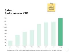 Sales Performance Ytd Finance Ppt PowerPoint Presentation Portfolio Pictures