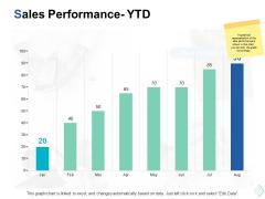 sales performance ytd investment ppt powerpoint presentation portfolio templates