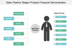 Sales Pipeline Stages Prospect Proposal Demonstration Ppt PowerPoint Presentation Infographic Template Designs