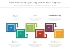 Sales Potential Analysis Diagram Ppt Slide Templates